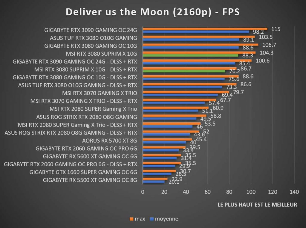 Benchmark MSI RTX 3080 SUPRIM X Deliver us the Moon 2160p