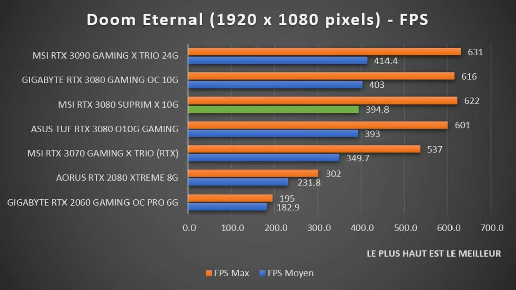 Benchmark MSI RTX 3080 SUPRIM X Doom Eternal 1080p