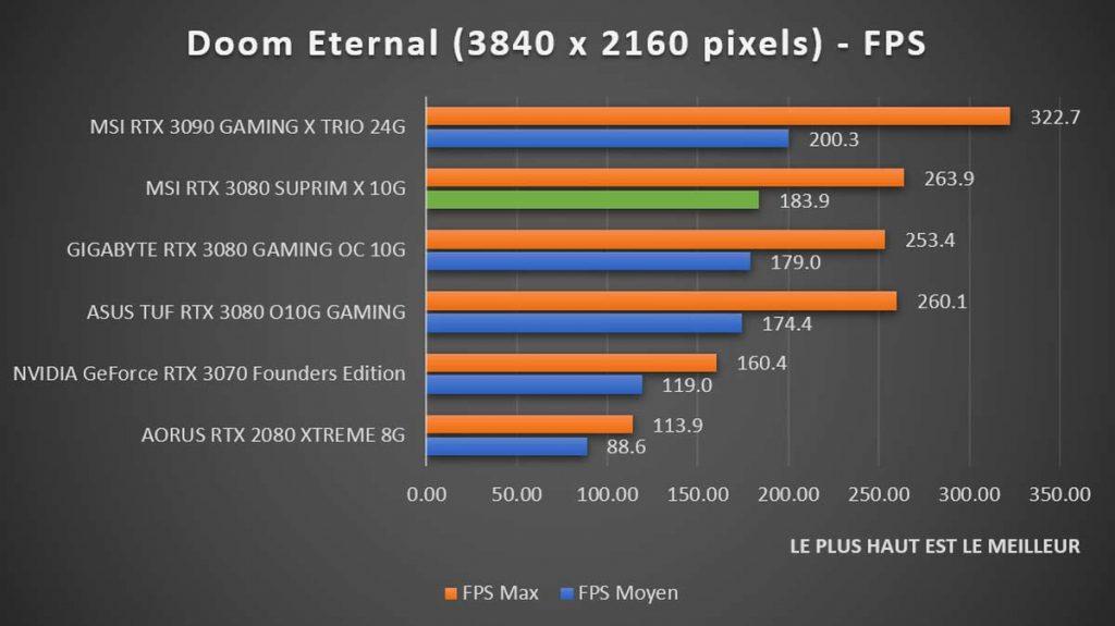 Benchmark MSI RTX 3080 SUPRIM X Doom Eternal 4K