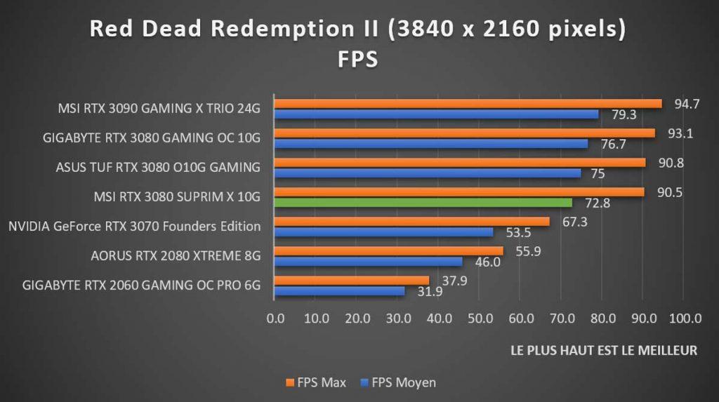 Benchmark MSI RTX 3080 SUPRIM X Red Dead Redemption II 2160p