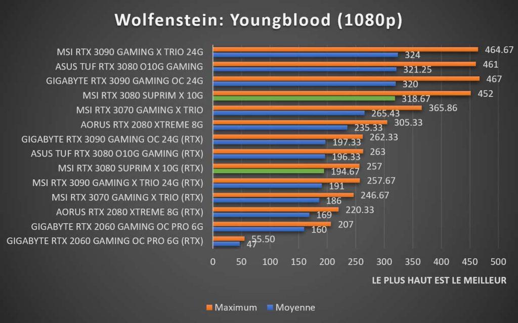 Benchmark MSI RTX 3080 SUPRIM X Wolfenstein 1080p