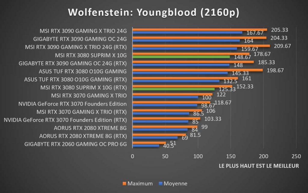 Benchmark MSI RTX 3080 SUPRIM X Wolfenstein 2160p