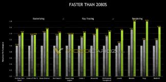 benchmark NVIDIA GeForce RTX 3060 Ti