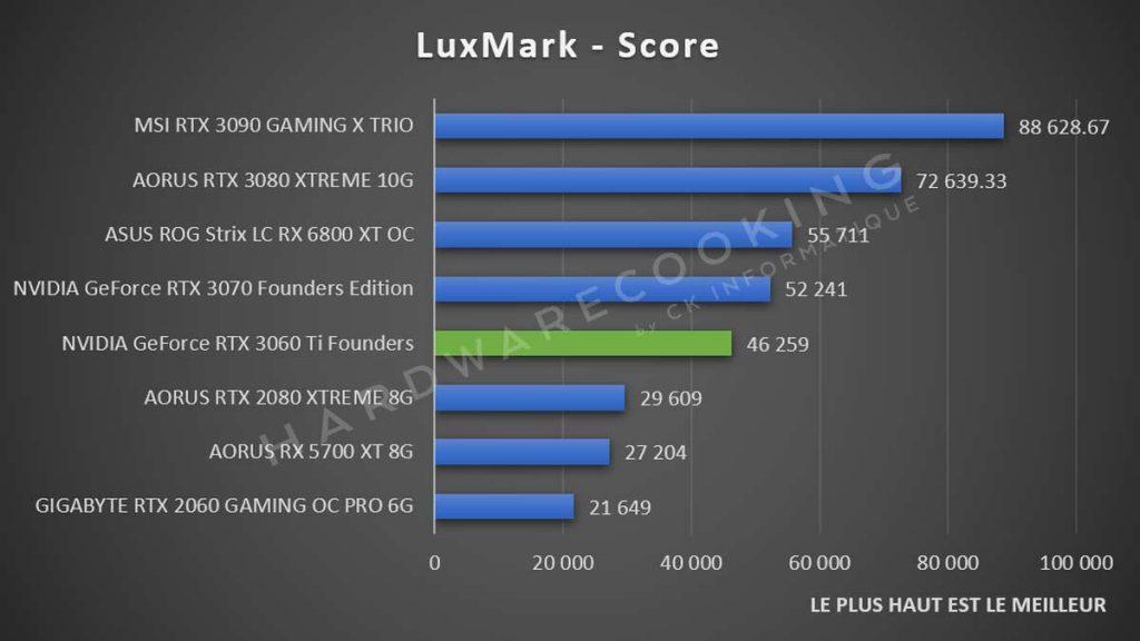 Luxmark RTX 3060 Ti
