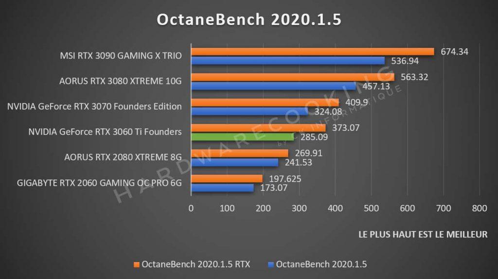 Octanebench NVIDIA GeForce RTX 3060 Ti