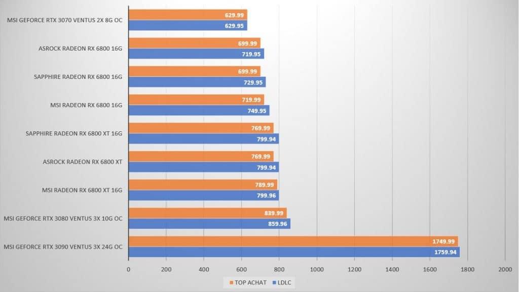 Prix AMD Radeon RX 6800