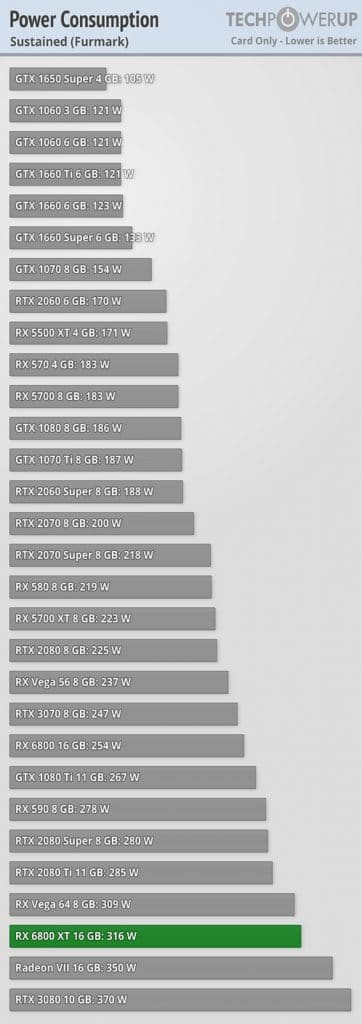Test consommation AMD RADEON RX 6800