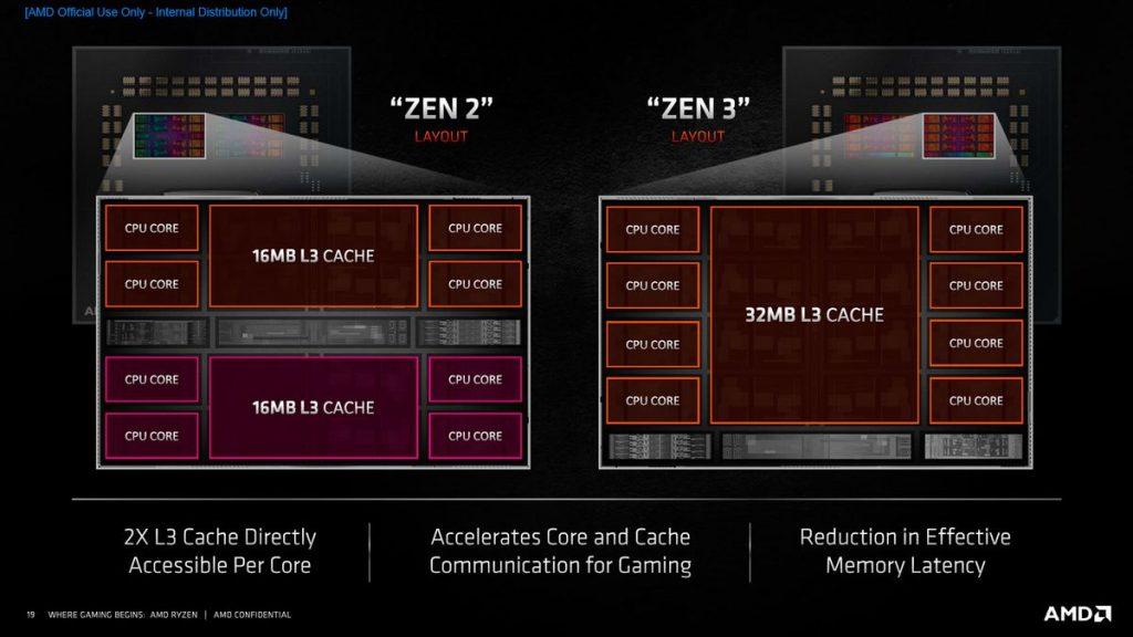 Architecture CCX AMD Ryzen 5000