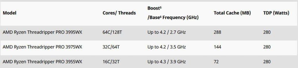 AMD Ryzen Threadripper PRO disponible