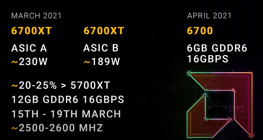 AMD Radeon RX 6700 XT ASIC A et B