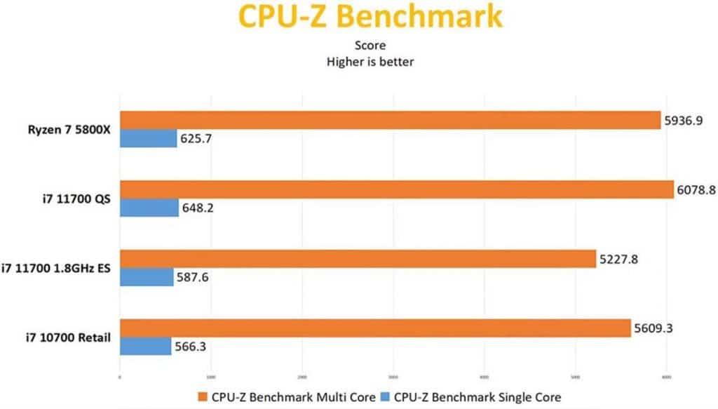 benchmark Intel Core i7-11700 CPU-Z Benchmark