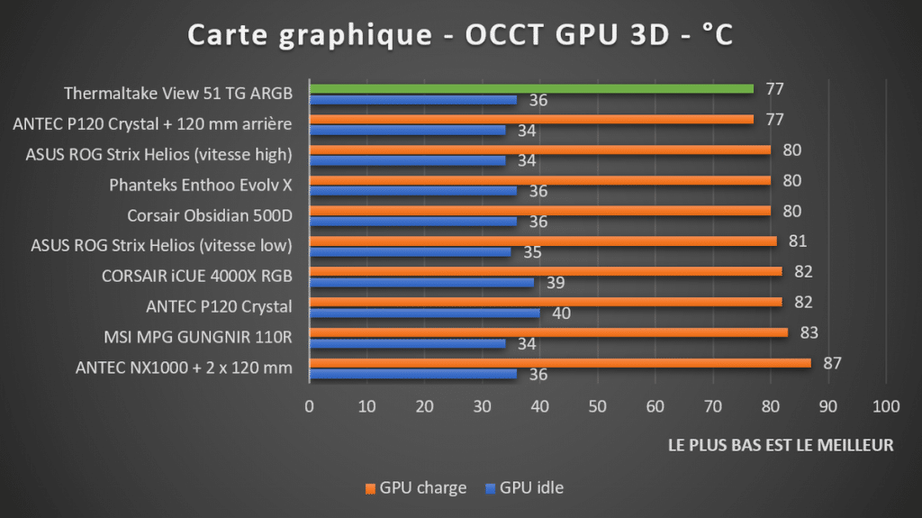 Températures GPU Thermaltake View 51 TG ARGB