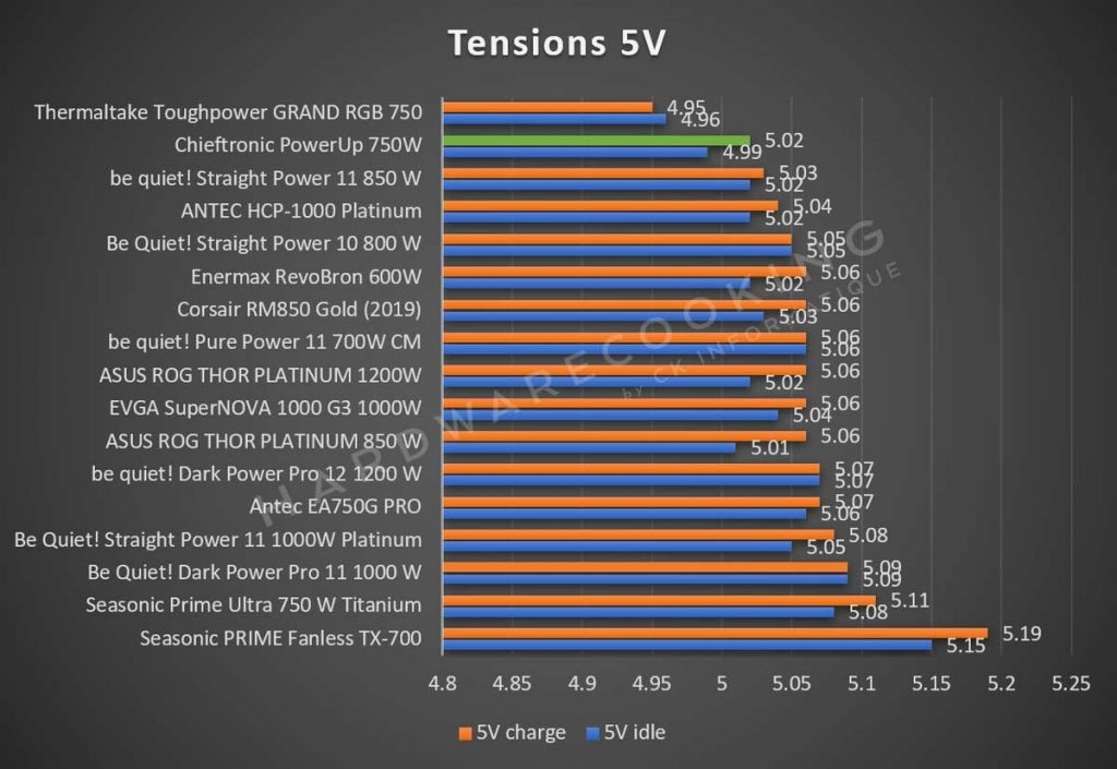 Test tensions 5V Chieftronic PowerUp 750W