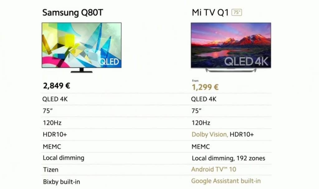 Xiaomi Mi TV Q1 VS Samsung Q80T