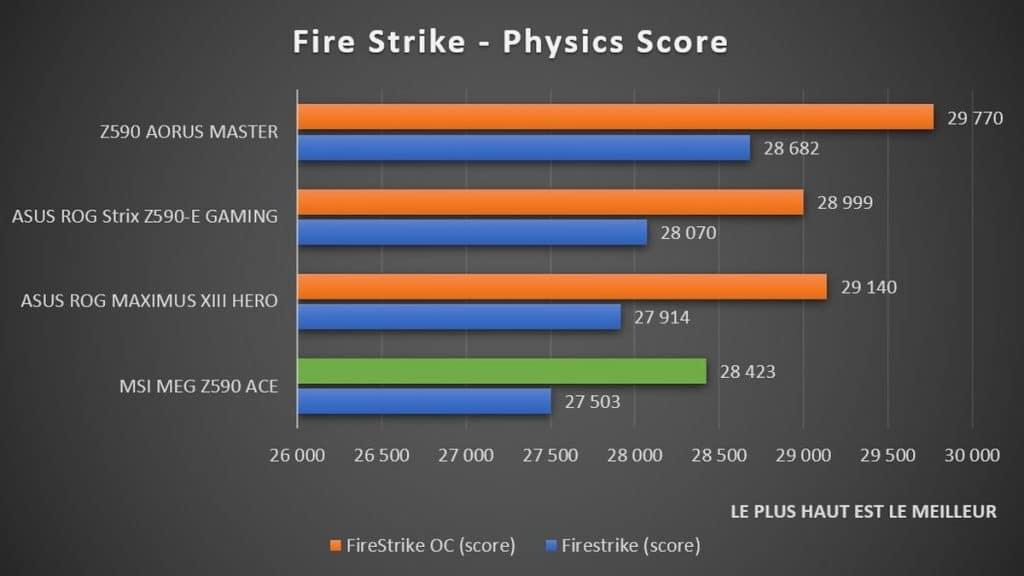 Test OC automatique Fire Strike