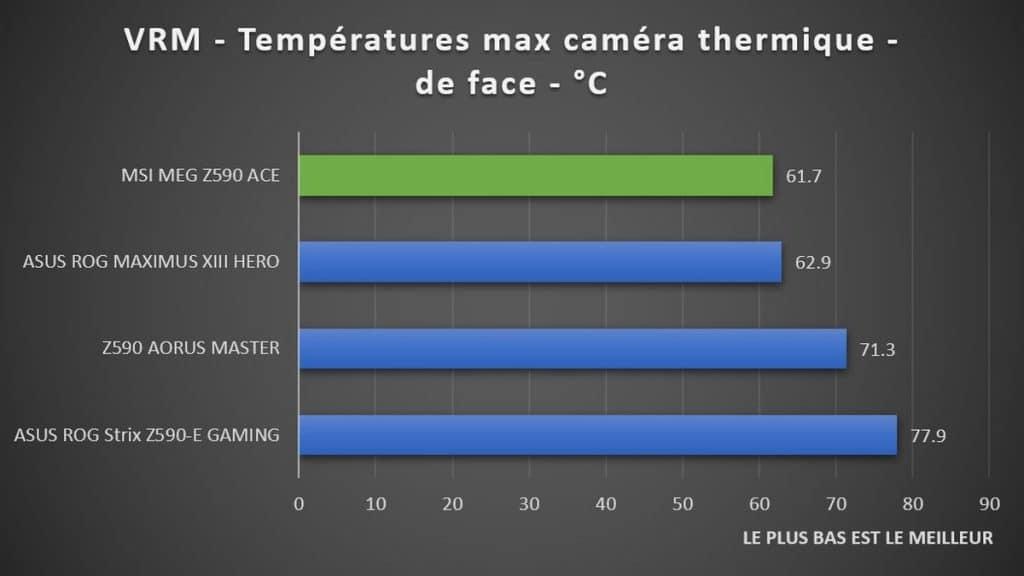 Test température VRM MSI MEG Z590 ACE