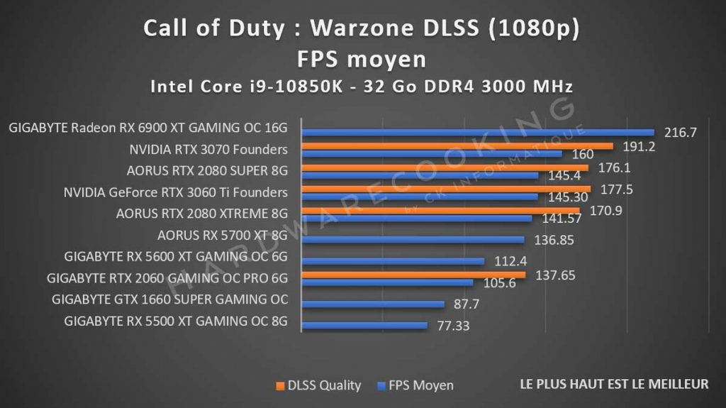 benchmark Call of Duty Warzone DLSS 1080p