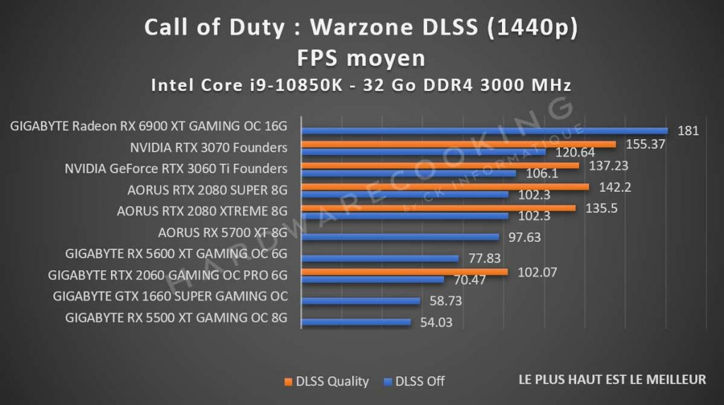 benchmark Call of Duty Warzone DLSS 1440p