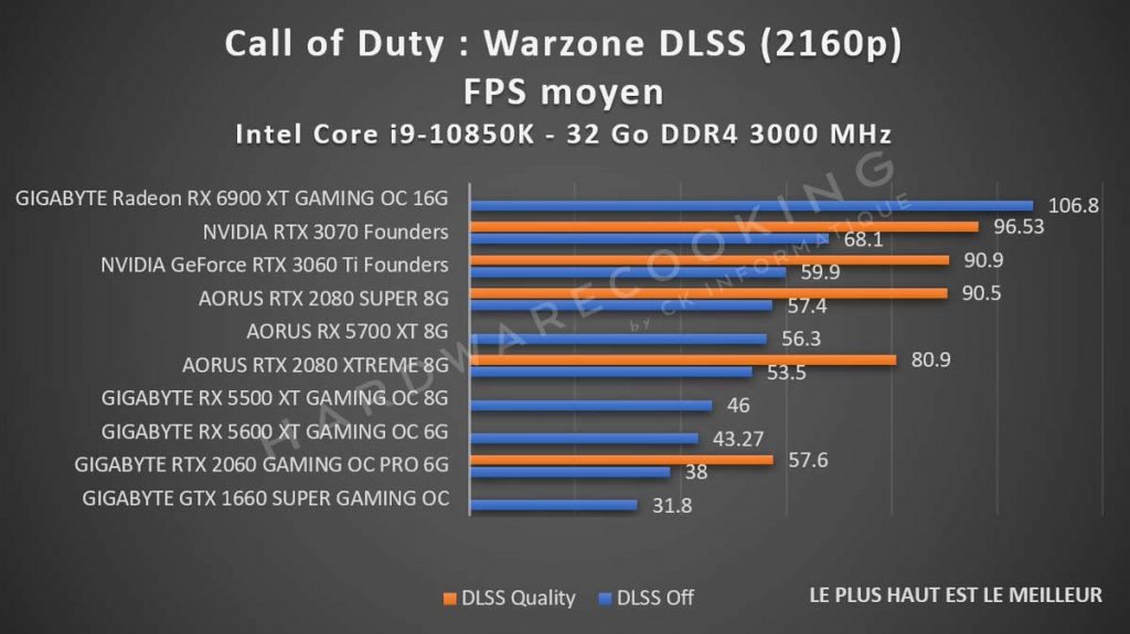 benchmark Call of Duty Warzone DLSS 2160p