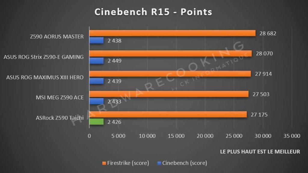 benchmark Fire Strike et Cinebench R15