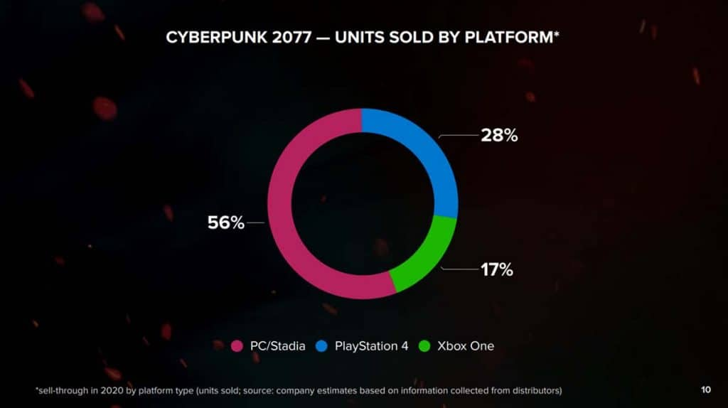 Répartition ventes Cyberpunk 2077 par plateforme