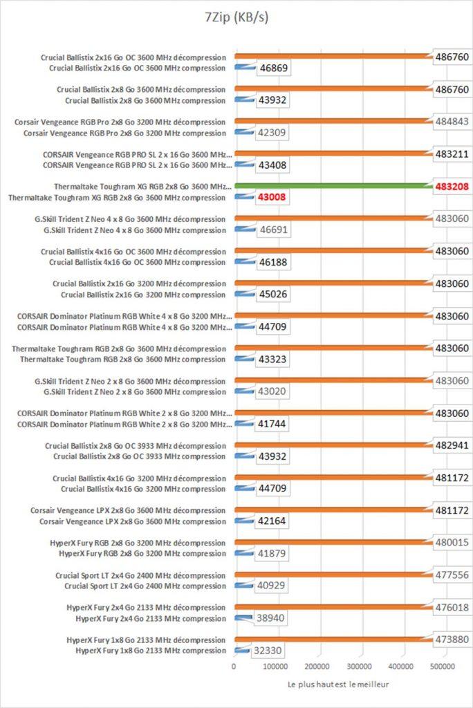 benchmark TOUGHRAM XG 7zip