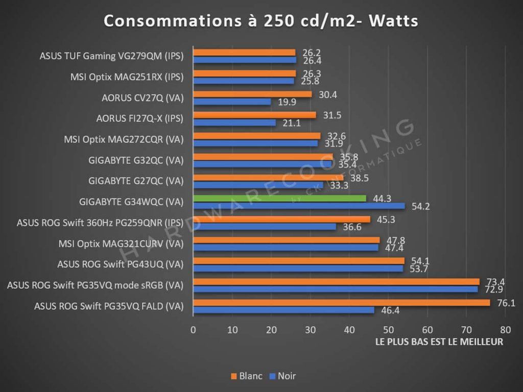Test consommation GIGABYTE G34WQC