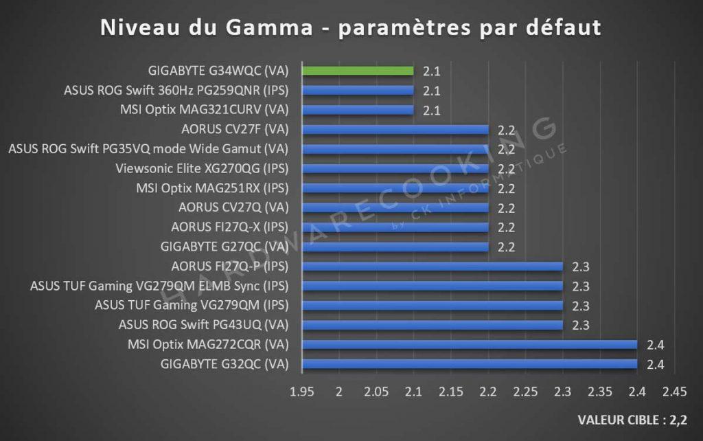 Test gamma GIGABYTE G34WQC