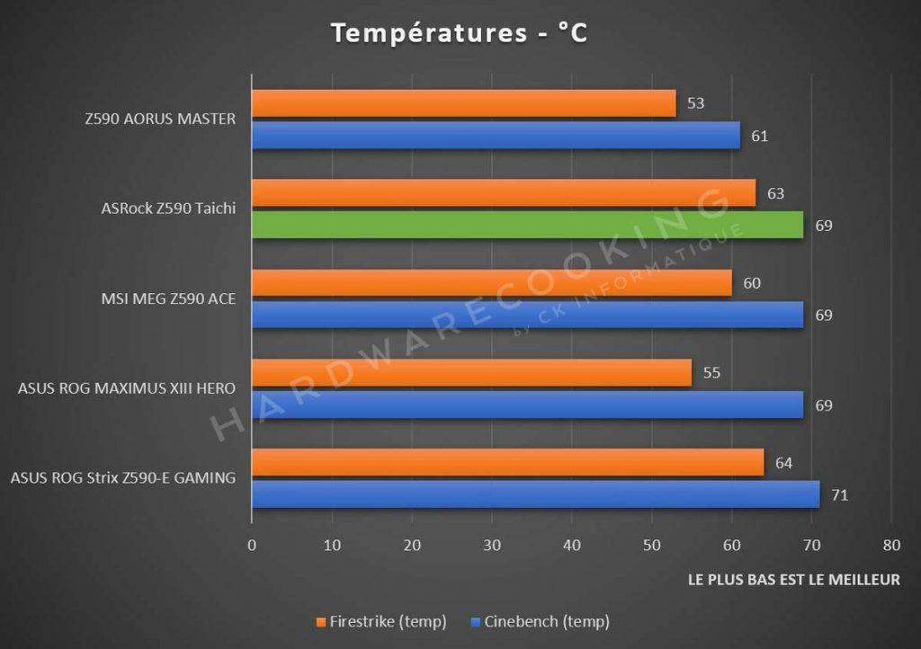 benchmark températures CPU ASRock Z590 Taichi