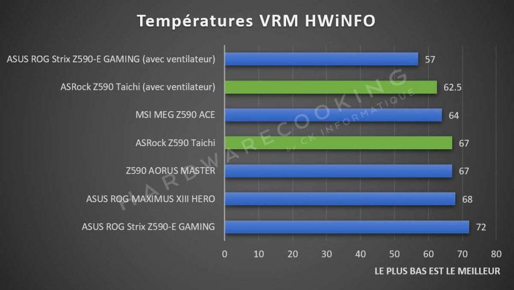 Test température VRM ASRock Z590 Taichi