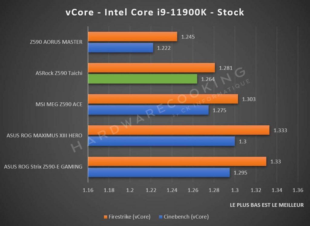 benchmark tensions CPU ASRock Z590 Taichi