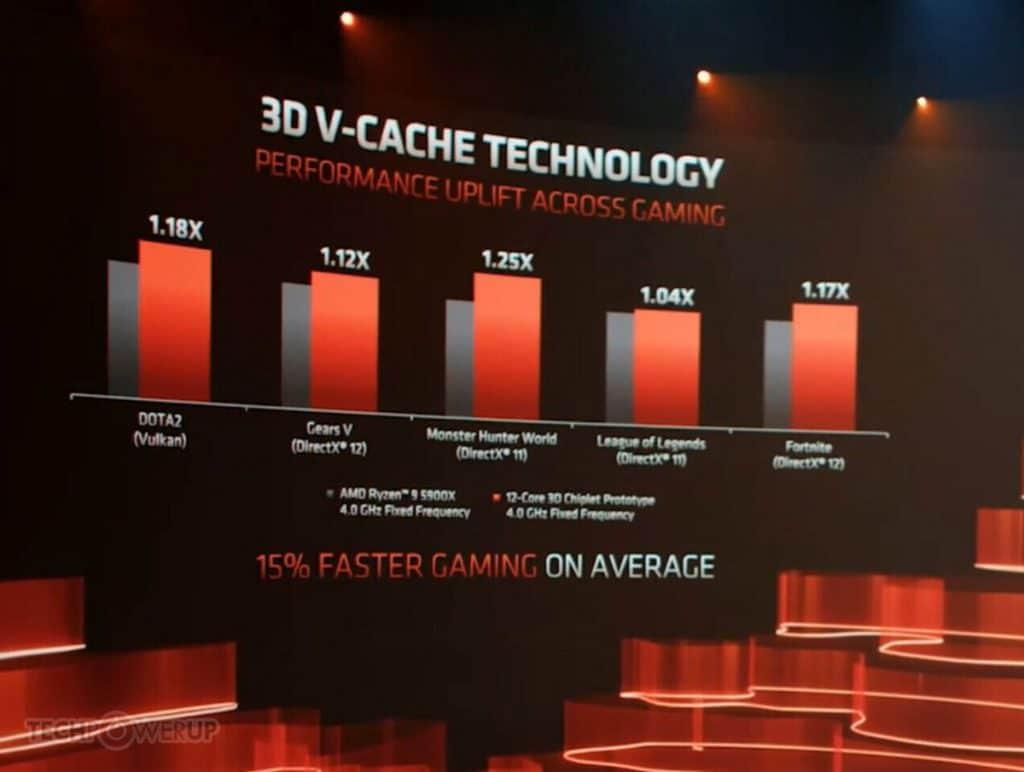 3D Vertical Cache Technology