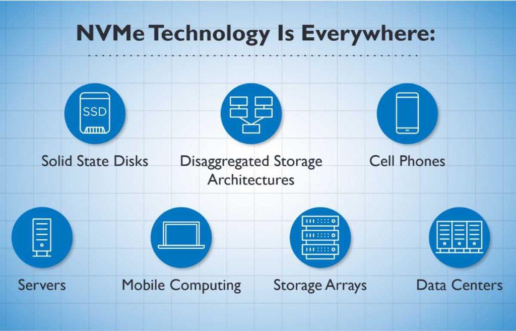NVMe 2.0 spécifications